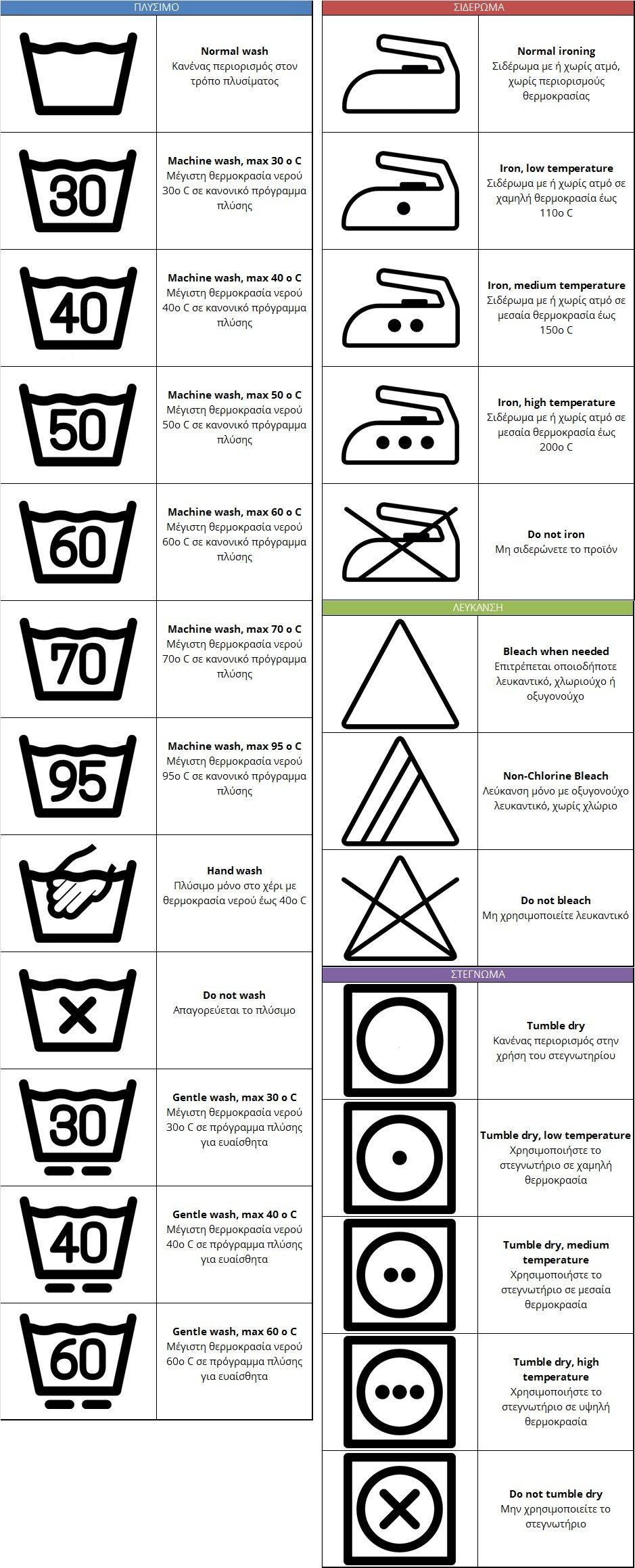 Οδηγίες πλυσίματος ρούχων